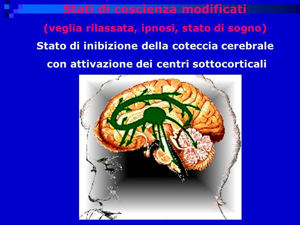 Stati di coscienza modificati (veglia rilassata, ipnosi, stato di sogno) Stato di inibizione della coteccia cerebrale con attivazione dei centri sottocorticali