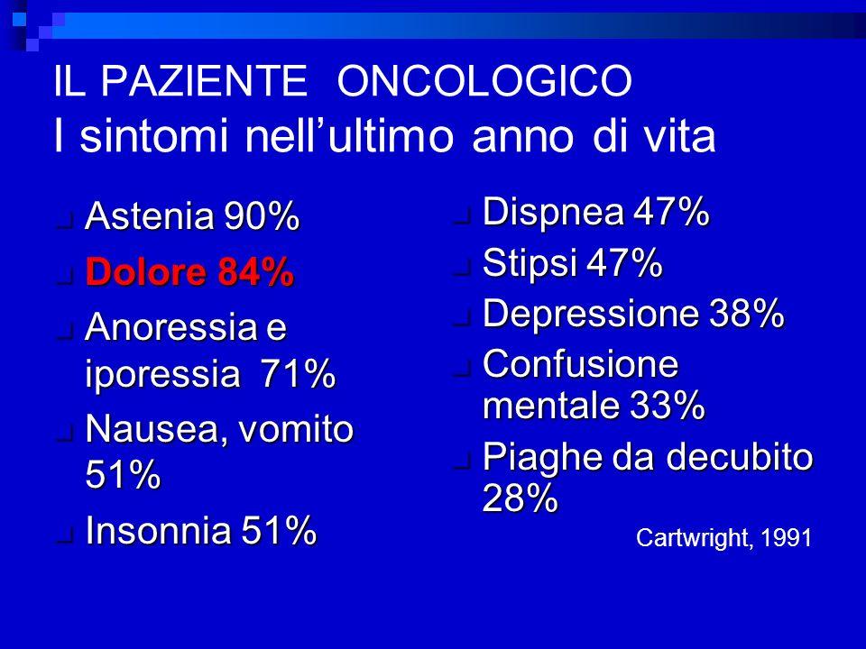 IL PAZIENTE ONCOLOGICO I sintomi nellultimo anno di vita Astenia 90% Astenia 90% Dolore 84% Dolore 84% Anoressia e iporessia 71% Anoressia e iporessia 71% Nausea, vomito 51% Nausea, vomito 51% Insonnia 51% Insonnia 51% Dispnea 47% Dispnea 47% Stipsi 47% Stipsi 47% Depressione 38% Depressione 38% Confusione mentale 33% Confusione mentale 33% Piaghe da decubito 28% Piaghe da decubito 28% Cartwright, 1991