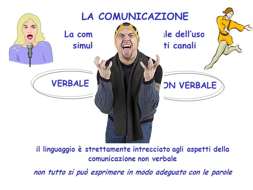 LA COMUNICAZIONE COMUNICAZIONE = RENDERE COMUNE TRASMISSIONE DI INFORMAZIONI STABILIRE LA QUALITA DELLE RELAZIONE