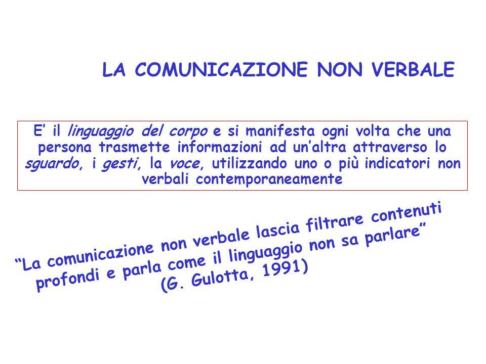 LA COMUNICAZIONE sono necessari 5 elementi emittente ricevente codice canale messaggio il compito può sembrare semplice ma capita spesso che le comuni
