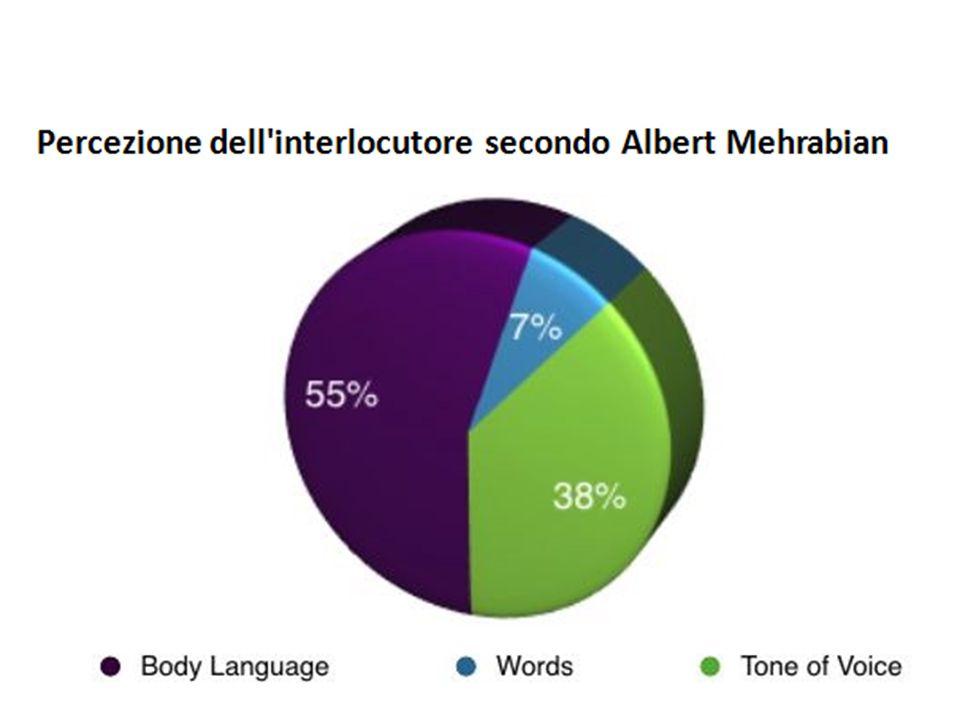 Aspetto verbale (parole e frasi): 7% Aspetto vocale (timbro, tono, ritmo): 38%. Movimenti del corpo (espressioni del viso in particolare, ma non solam
