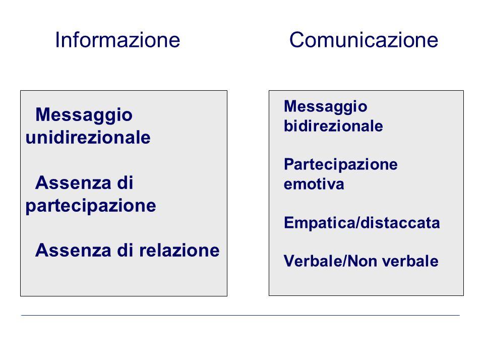 La comunicazione Comunicare è diverso da informare: il processo comunicativo non implica solo il trasferimento dinformazione ma anche un tentativo di