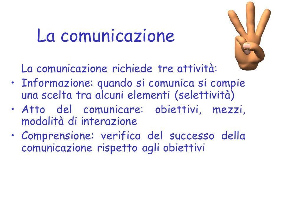 Informazione Comunicazione Messaggio unidirezionale Assenza di partecipazione Assenza di relazione Messaggio bidirezionale Partecipazione emotiva Empa