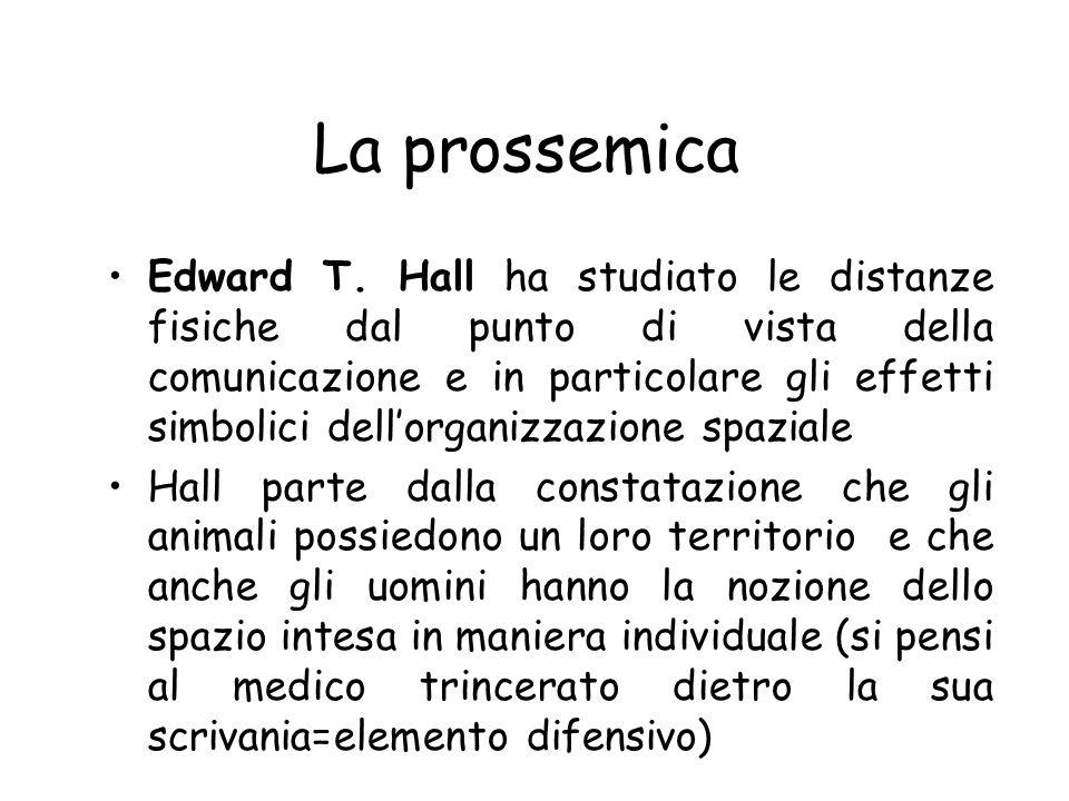 La prossemica La prossemica è la disciplina che studia lo spazio e le distanze allinterno di una comunicazione, sia verbale che non verbale Il termine
