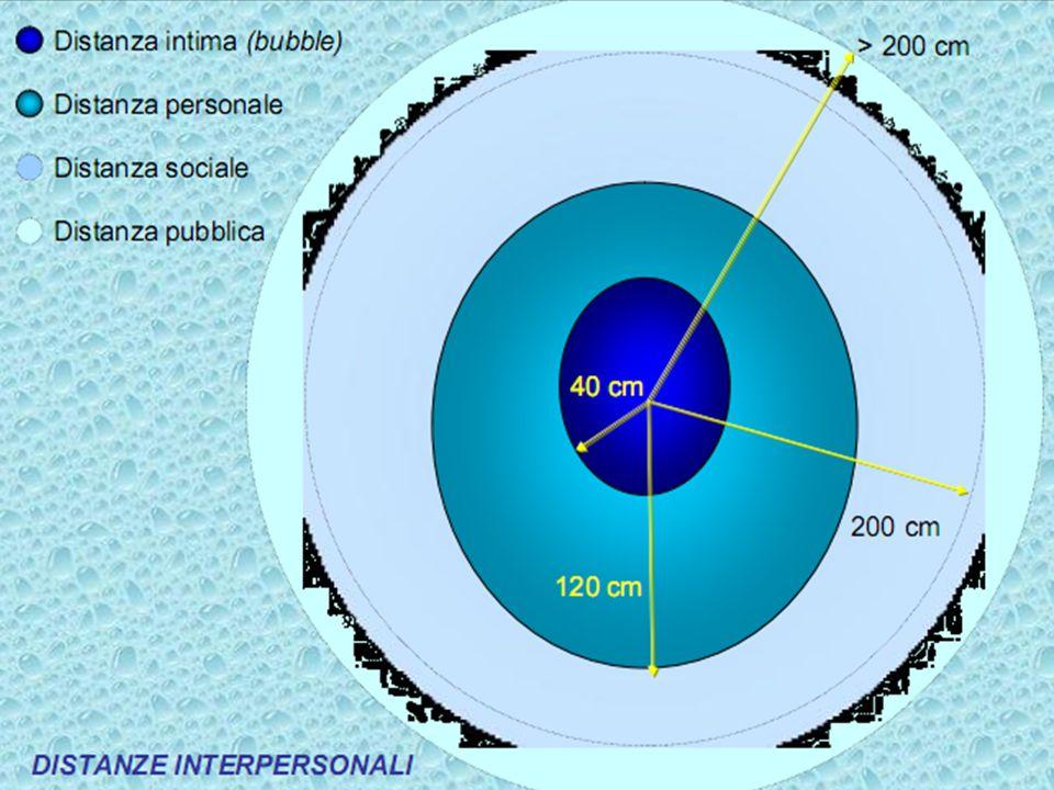 La distanza intima (0-45 cm). La distanza personale (45-120 cm) per l'interazione tra amici. La distanza sociale (1,2-3,5 metri) per la comunicazione