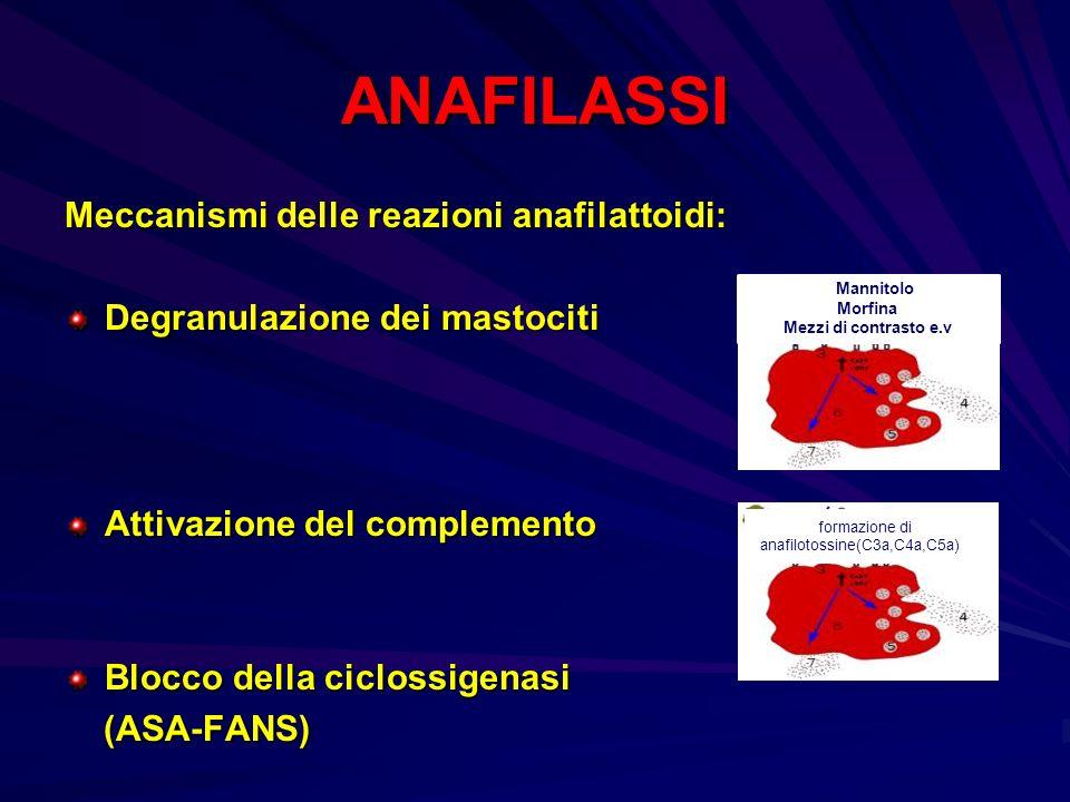 ANAFILASSI Meccanismi delle reazioni anafilattoidi: Degranulazione dei mastociti Attivazione del complemento Blocco della ciclossigenasi (ASA-FANS) (A