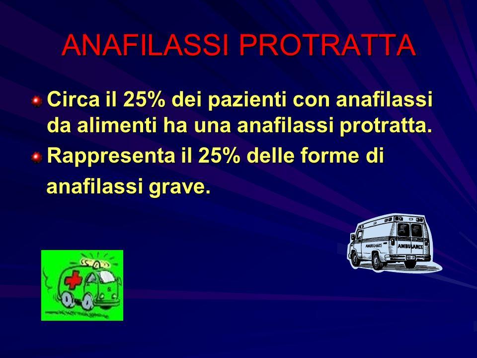 ANAFILASSI PROTRATTA Circa il 25% dei pazienti con anafilassi da alimenti ha una anafilassi protratta. Rappresenta il 25% delle forme di anafilassi gr