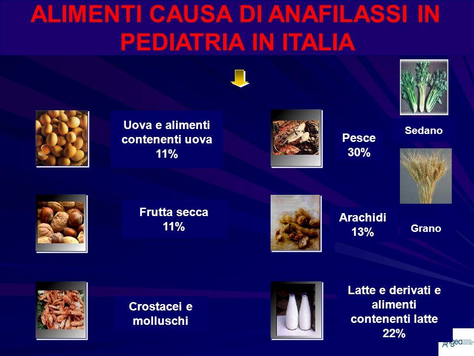 ALIMENTI CAUSA DI ANAFILASSI IN PEDIATRIA IN ITALIA Sedano Grano Uova e alimenti contenenti uova 11% Frutta secca 11% Crostacei e molluschi Pesce 30%