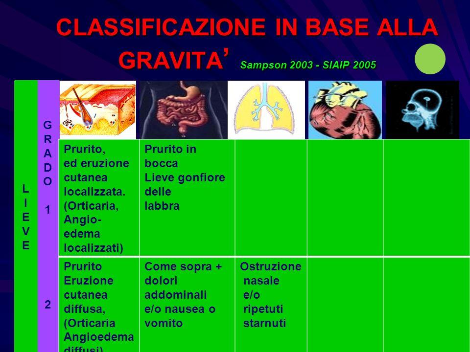 CLASSIFICAZIONE IN BASE ALLA GRAVITA Sampson 2003 - SIAIP 2005 GRADO1GRADO1 LIEVELIEVE Prurito, ed eruzione cutanea localizzata. (Orticaria, Angio- ed