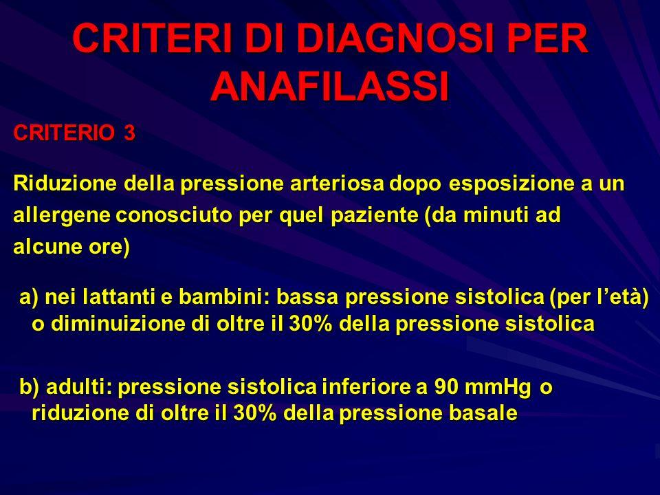 CRITERI DI DIAGNOSI PER ANAFILASSI CRITERIO 3 CRITERIO 3 Riduzione della pressione arteriosa dopo esposizione a un Riduzione della pressione arteriosa