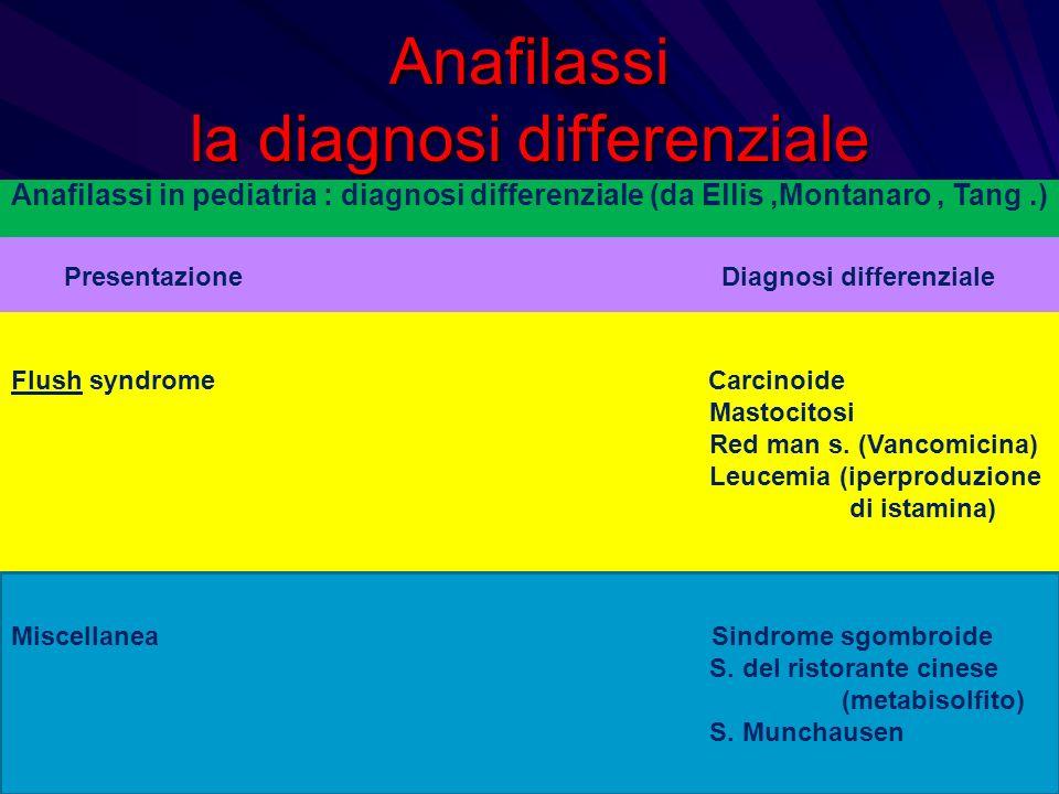 Anafilassi la diagnosi differenziale Anafilassi in pediatria : diagnosi differenziale (da Ellis,Montanaro, Tang.) Presentazione Diagnosi differenziale