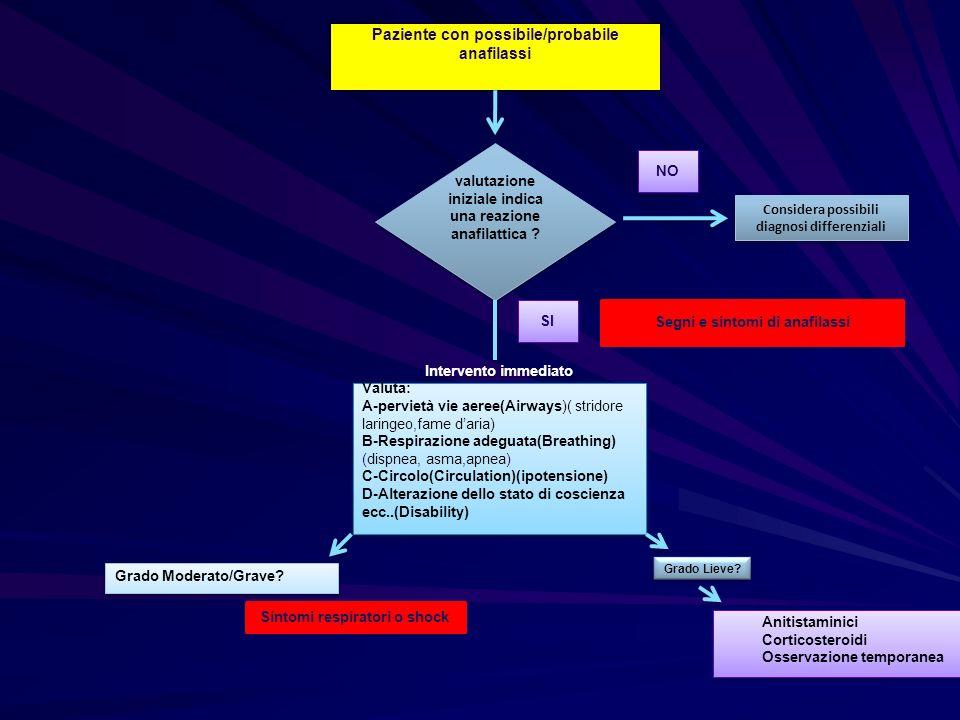 Paziente con possibile/probabile anafilassi valutazione iniziale indica una reazione anafilattica ? Considera possibili diagnosi differenziali NO SI I