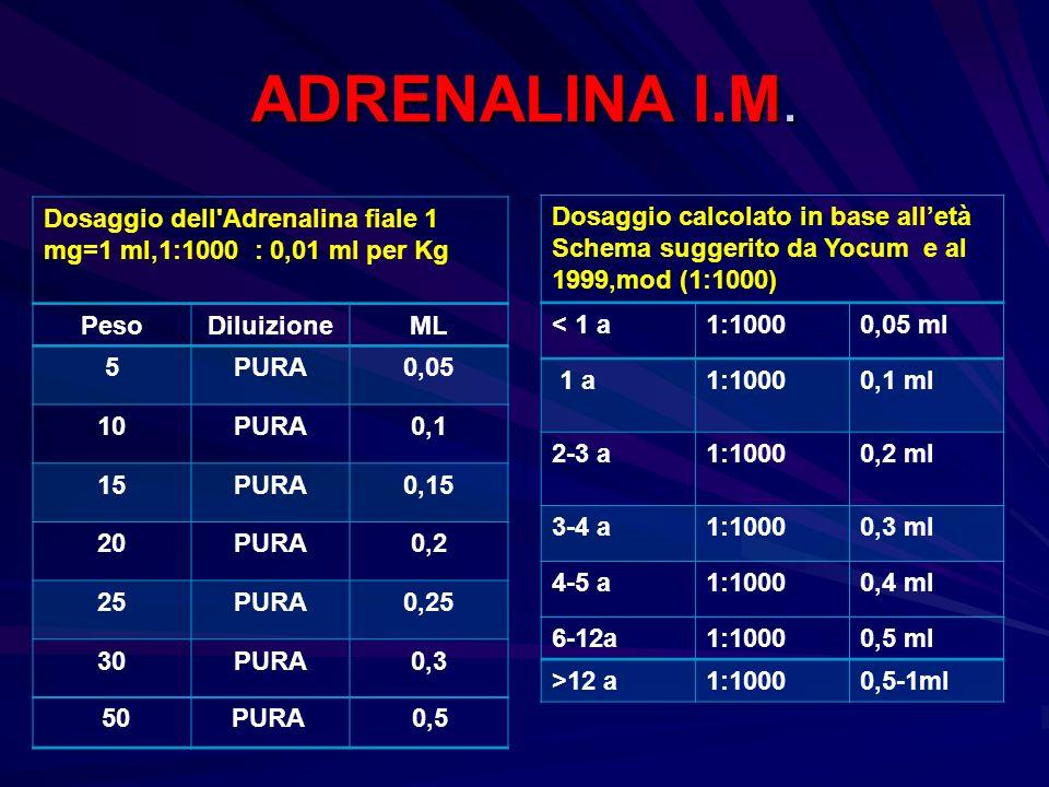 ADRENALINA I.M. Dosaggio dell'Adrenalina fiale 1 mg=1 ml,1:1000 : 0,01 ml per Kg PesoDiluizioneML 5PURA0,05 10PURA0,1 15PURA0,15 20PURA0,2 25PURA0,25
