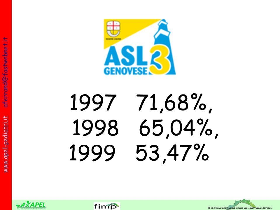 FEDERAZIONE REGIONALE ORDINI DEI MEDICI DELLA LIGURIA www.apel-pediatri.itwww.apel-pediatri.it aferrand@fastwebnet.it 1997 71,68%, 1998 65,04%, 1999 53,47%