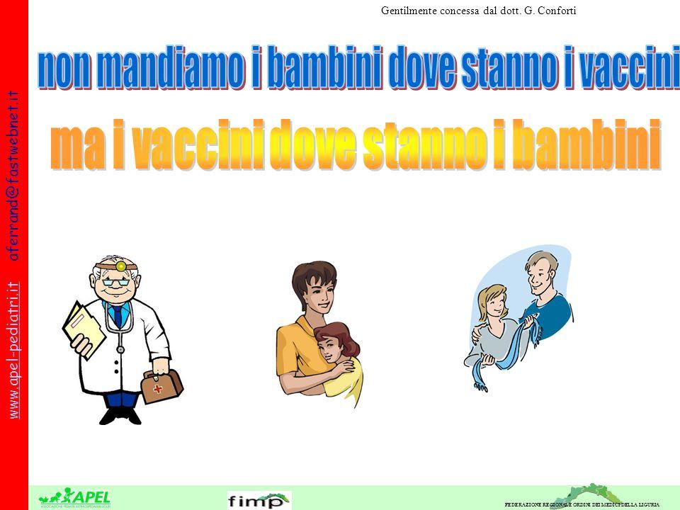 FEDERAZIONE REGIONALE ORDINI DEI MEDICI DELLA LIGURIA www.apel-pediatri.itwww.apel-pediatri.it aferrand@fastwebnet.it Gentilmente concessa dal dott.