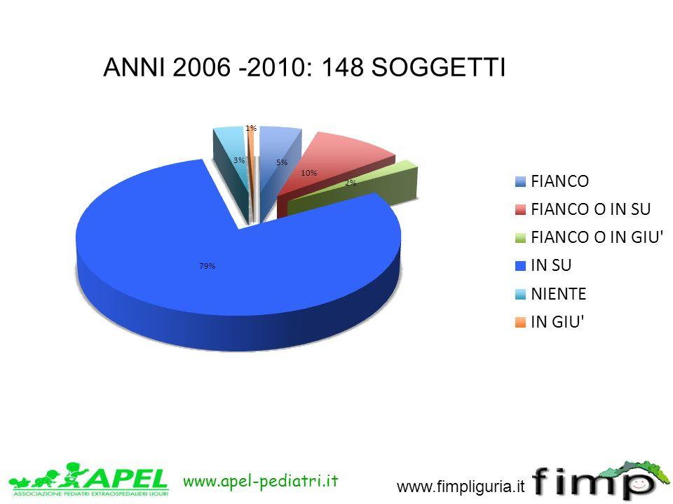 www.apel-pediatri.it www.fimpliguria.it ANNI 2006 -2010: 148 SOGGETTI