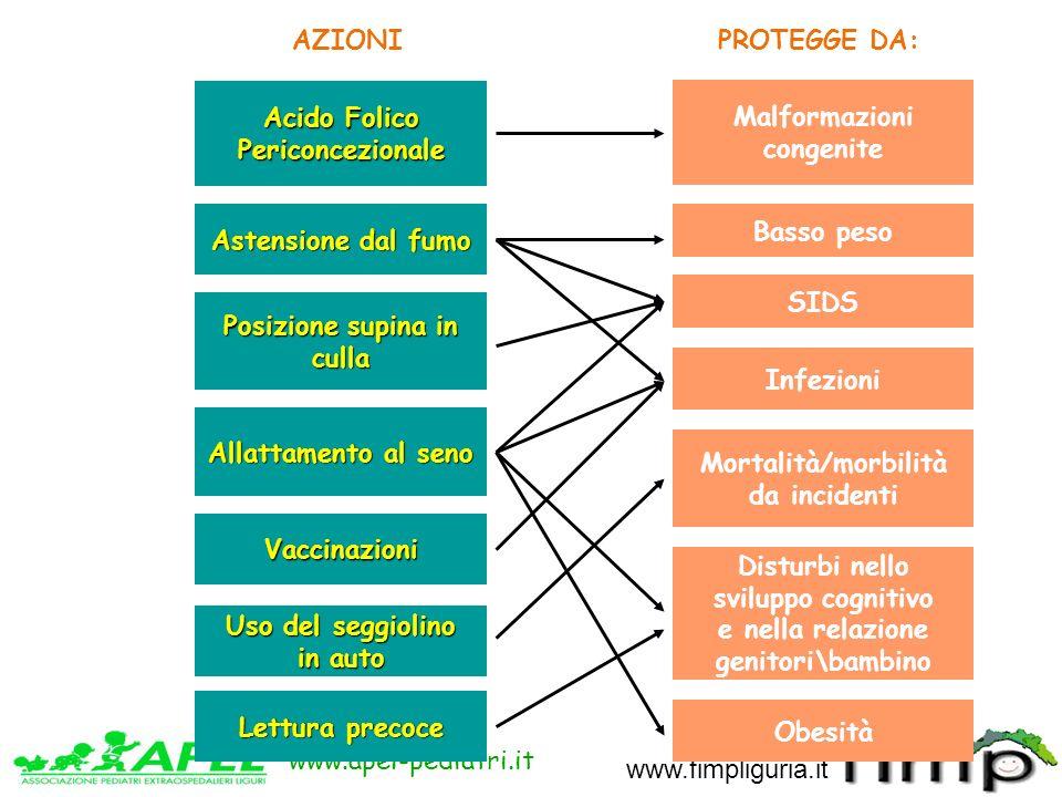 www.apel-pediatri.it www.fimpliguria.it Acido Folico Periconcezionale Astensione dal fumo Posizione supina in culla Allattamento al seno Vaccinazioni