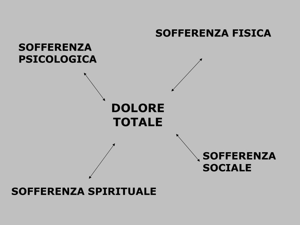 DOLORE TOTALE SOFFERENZA FISICA SOFFERENZA PSICOLOGICA SOFFERENZA SOCIALE SOFFERENZA SPIRITUALE