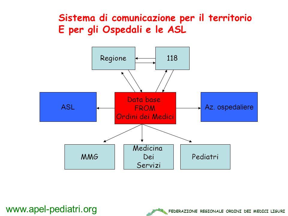 FEDERAZIONE REGIONALE ORDINI DEI MEDICI LIGURI www.apel-pediatri.org Sistema di comunicazione per il territorio E per gli Ospedali e le ASL Data base