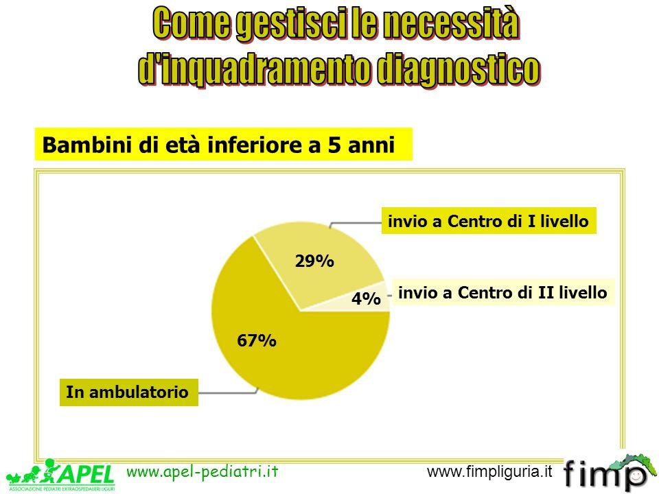 67% 29% 4% In ambulatorio invio a Centro di I livello invio a Centro di II livello Bambini di età inferiore a 5 anni www.apel-pediatri.it www.fimpligu