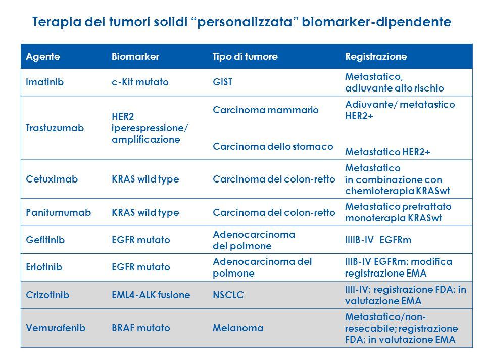 AgenteBiomarkerTipo di tumoreRegistrazione Imatinibc-Kit mutatoGIST Metastatico, adiuvante alto rischio Trastuzumab HER2 iperespressione/ amplificazio