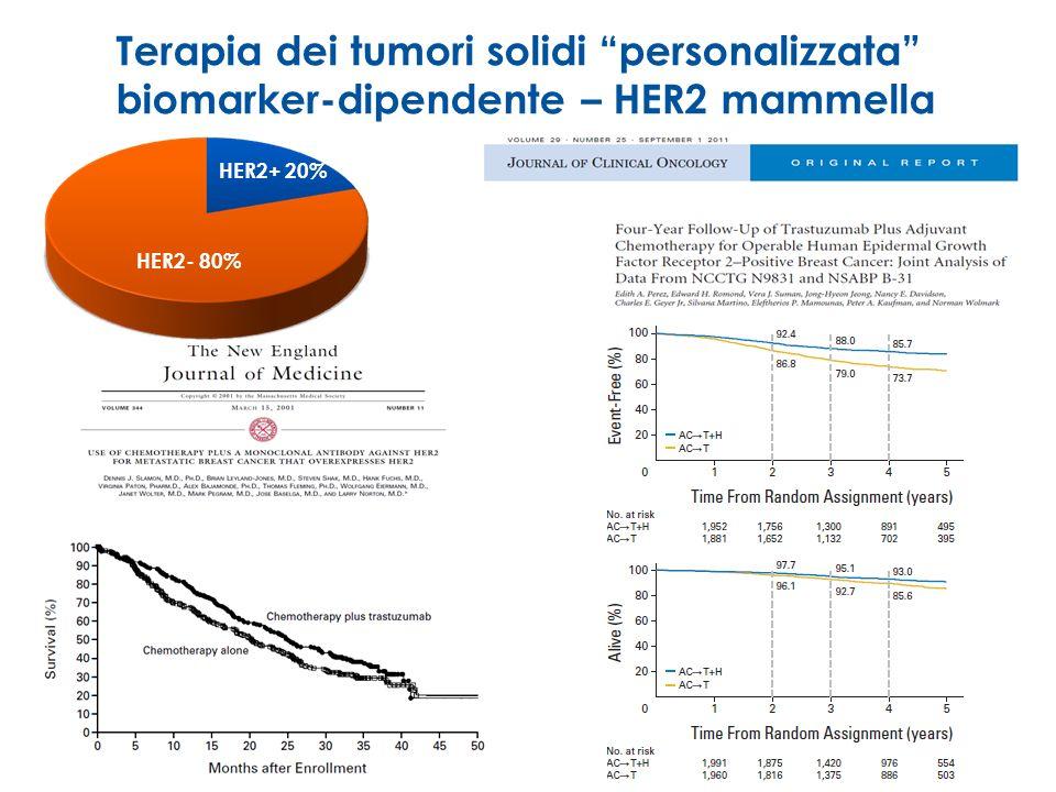 Terapia dei tumori solidi personalizzata biomarker-dipendente – HER2 mammella HER2+ 20% HER2- 80%