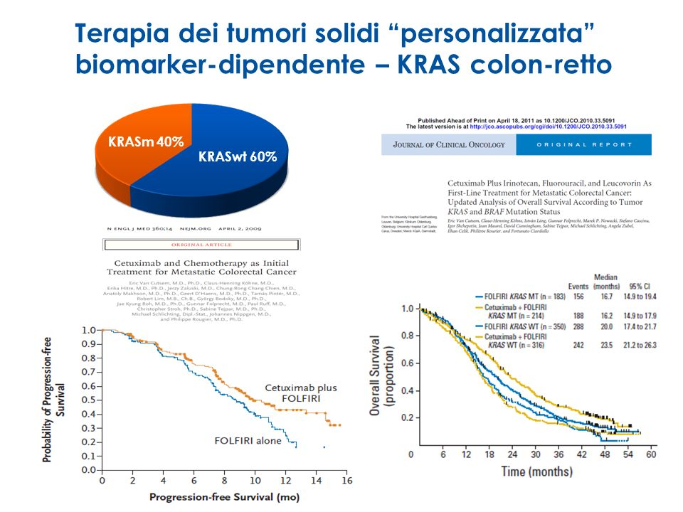 Terapia dei tumori solidi personalizzata biomarker-dipendente – KRAS colon-retto KRASm 40% KRASwt 60%