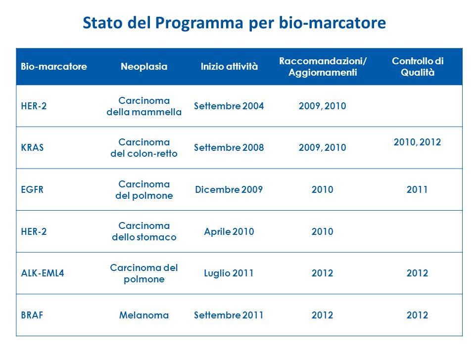 Stato del Programma per bio-marcatore Bio-marcatoreNeoplasiaInizio attività Raccomandazioni/ Aggiornamenti Controllo di Qualità HER-2 Carcinoma della
