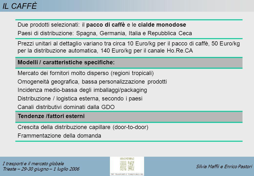 Silvia Maffii e Enrico Pastori I trasporti e il mercato globale Trieste – 29-30 giugno – 1 luglio 2006 IL CAFFÈ Due prodotti selezionati: il pacco di caffè e le cialde monodose Paesi di distribuzione: Spagna, Germania, Italia e Repubblica Ceca Prezzi unitari al dettaglio variano tra circa 10 Euro/kg per il pacco di caffè, 50 Euro/kg per la distribuzione automatica, 140 Euro/kg per il canale Ho.Re.CA Modelli / caratteristiche specifiche: Mercato dei fornitori molto disperso (regioni tropicali) Omogeneità geografica, bassa personalizzazione prodotti Incidenza medio-bassa degli imballaggi/packaging Distribuzione / logistica esterna, secondo i paesi Canali distributivi dominati dalla GDO Tendenze /fattori esterni Crescita della distribuzione capillare (door-to-door) Frammentazione della domanda