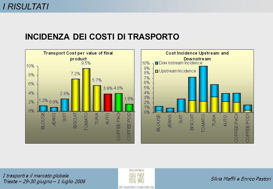 Silvia Maffii e Enrico Pastori I trasporti e il mercato globale Trieste – 29-30 giugno – 1 luglio 2006 I RISULTATI INCIDENZA DEI COSTI DI TRASPORTO