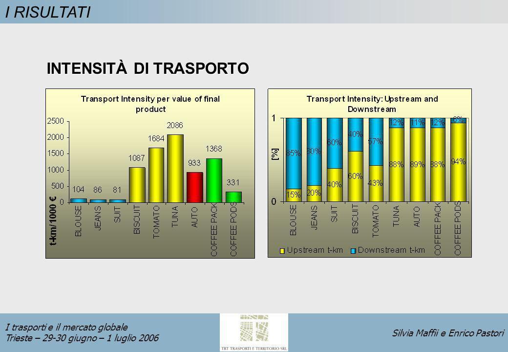 Silvia Maffii e Enrico Pastori I trasporti e il mercato globale Trieste – 29-30 giugno – 1 luglio 2006 I RISULTATI INTENSITÀ DI TRASPORTO