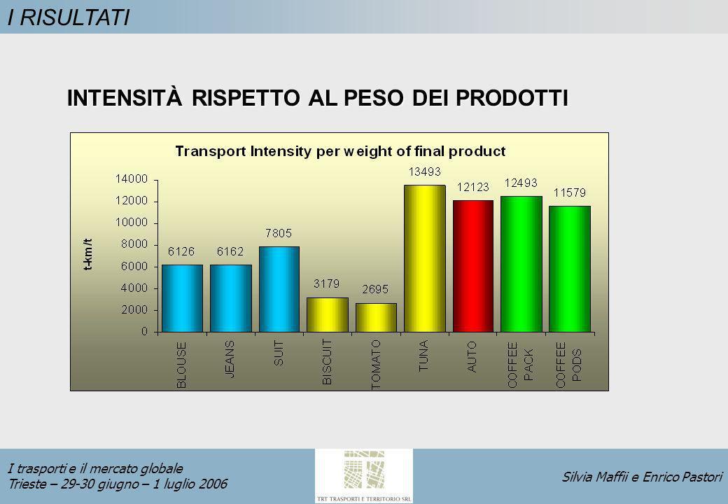 Silvia Maffii e Enrico Pastori I trasporti e il mercato globale Trieste – 29-30 giugno – 1 luglio 2006 I RISULTATI INTENSITÀ RISPETTO AL PESO DEI PRODOTTI
