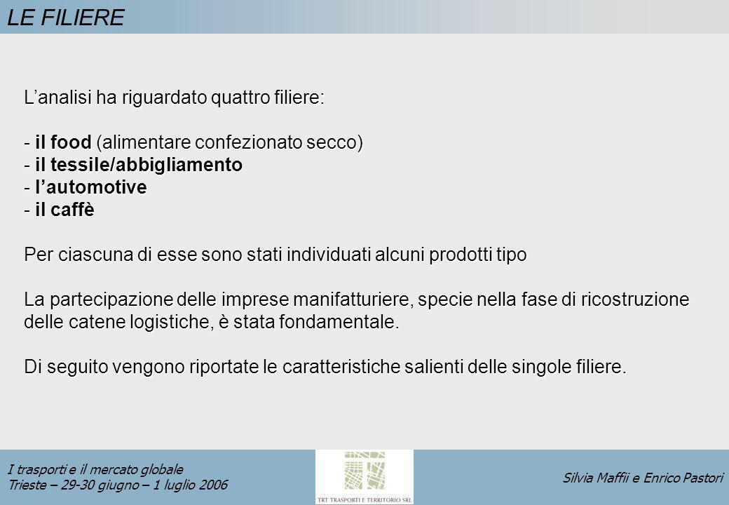 Silvia Maffii e Enrico Pastori I trasporti e il mercato globale Trieste – 29-30 giugno – 1 luglio 2006 CONCLUSIONI Lincidenza del costo di trasporto sui prezzi di vendita dei beni risulta in molti casi estremamente basso, a fronte di una intensità di trasporto che appare invece molto elevata.