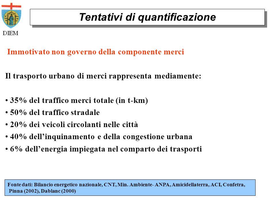 Immotivato non governo della componente merci Tentativi di quantificazione Fonte dati: Bilancio energetico nazionale, CNT, Min.