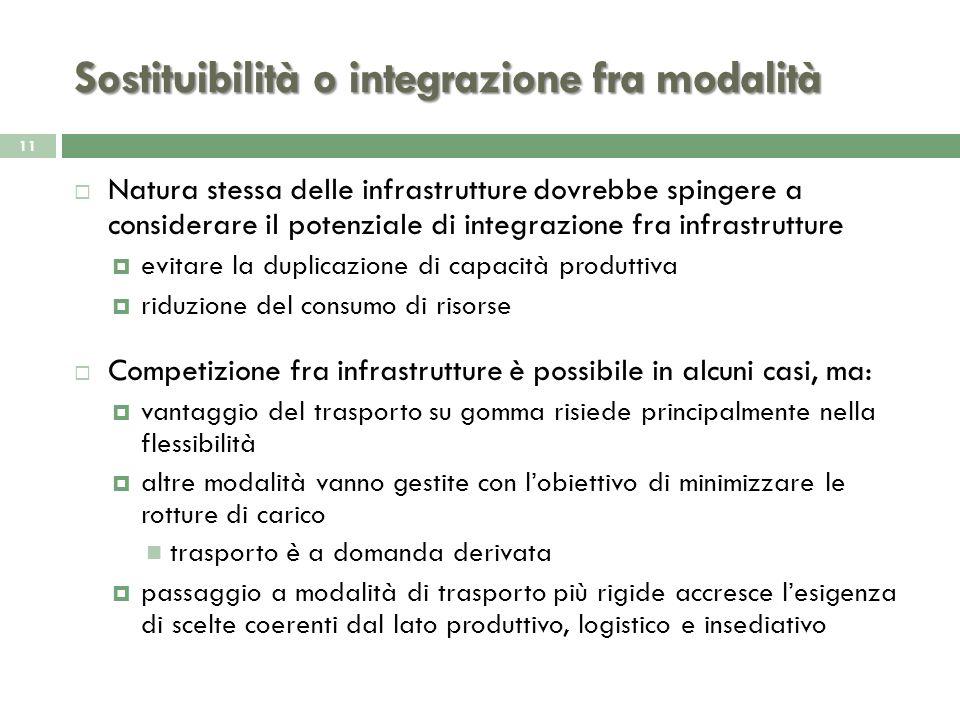 Sostituibilità o integrazione fra modalità 11 Natura stessa delle infrastrutture dovrebbe spingere a considerare il potenziale di integrazione fra inf