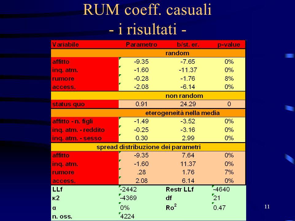 VIII Riunione scientifica SIET 29 Giugno 2006 11 RUM coeff. casuali - i risultati -