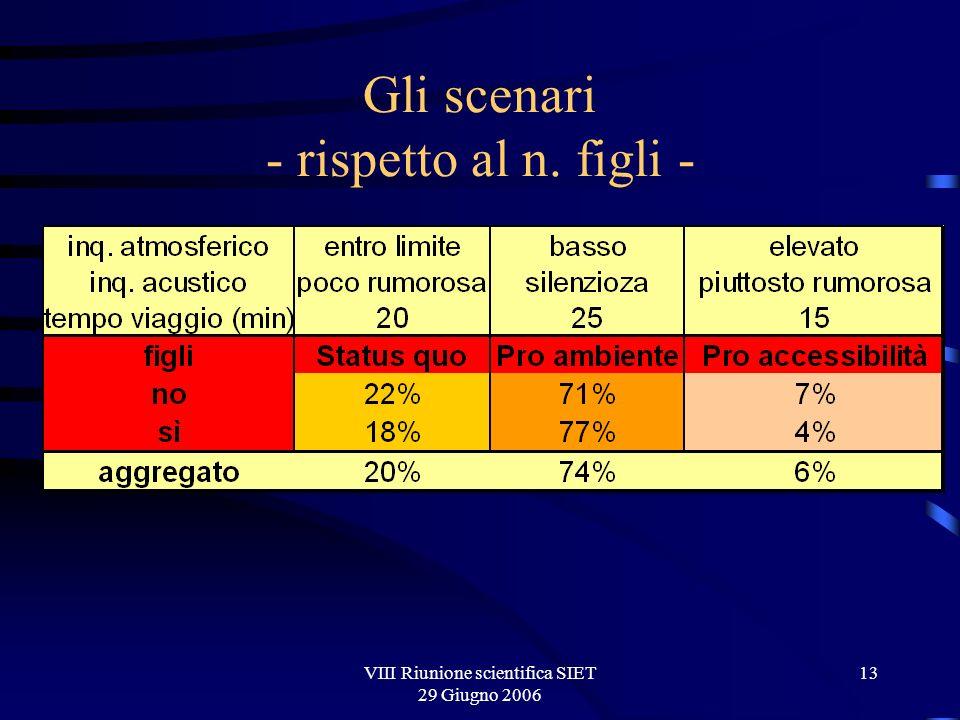 VIII Riunione scientifica SIET 29 Giugno 2006 13 Gli scenari - rispetto al n. figli -