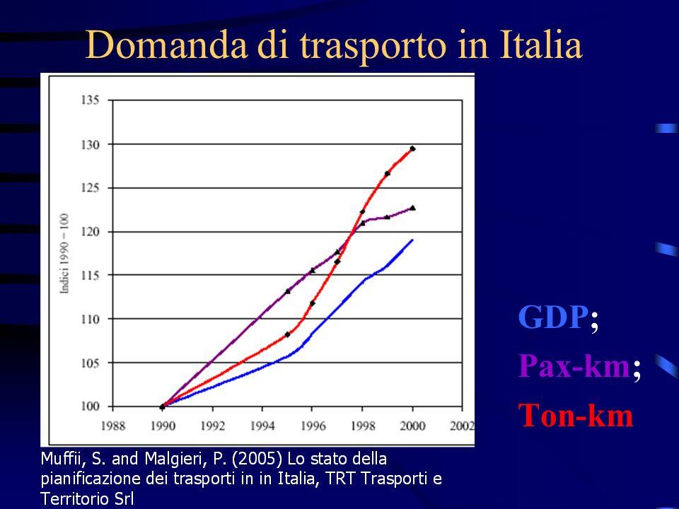 Domanda di trasporto in Italia GDP; Pax-km; Ton-km