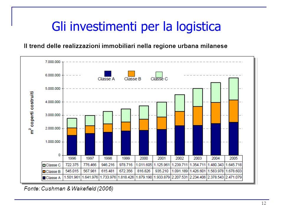 12 Gli investimenti per la logistica Il trend delle realizzazioni immobiliari nella regione urbana milanese Fonte: Cushman & Wakefield (2006)