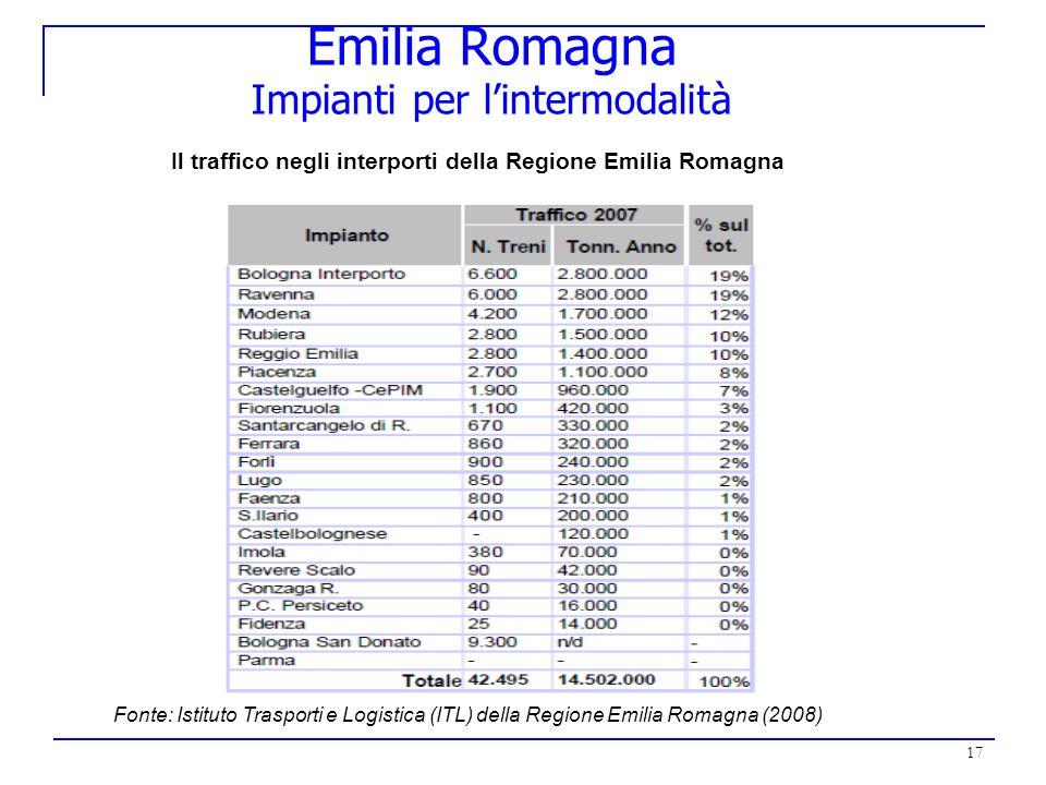 17 Emilia Romagna Impianti per lintermodalità Il traffico negli interporti della Regione Emilia Romagna Fonte: Istituto Trasporti e Logistica (ITL) de