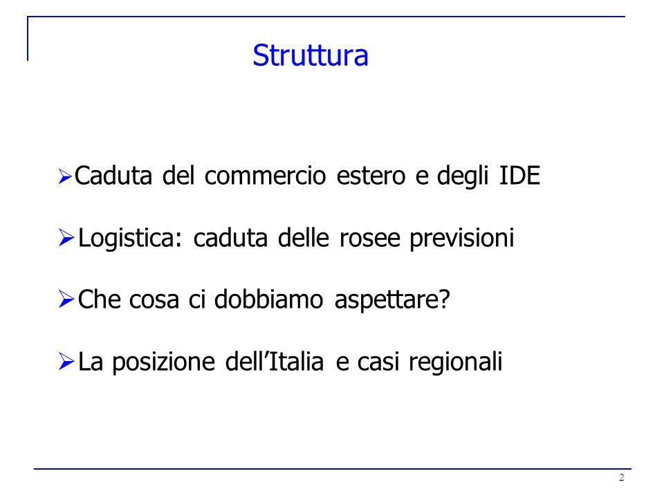 2 Struttura Caduta del commercio estero e degli IDE Logistica: caduta delle rosee previsioni Che cosa ci dobbiamo aspettare? La posizione dellItalia e