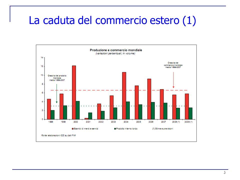 3 La caduta del commercio estero (1)