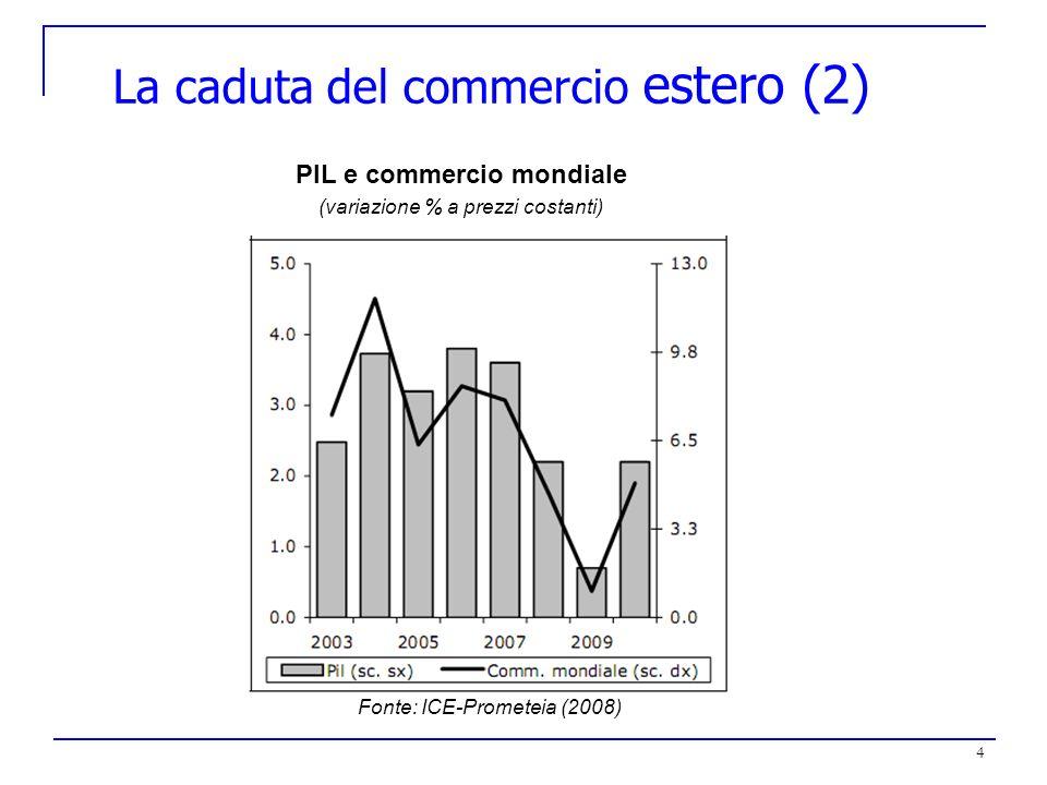 4 La caduta del commercio estero (2) PIL e commercio mondiale (variazione % a prezzi costanti) Fonte: ICE-Prometeia (2008)