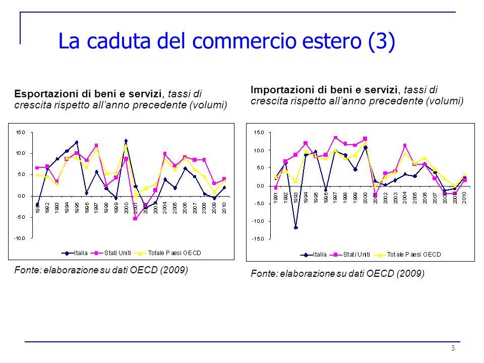 5 La caduta del commercio estero (3) Esportazioni di beni e servizi, tassi di crescita rispetto allanno precedente (volumi) Fonte: elaborazione su dat