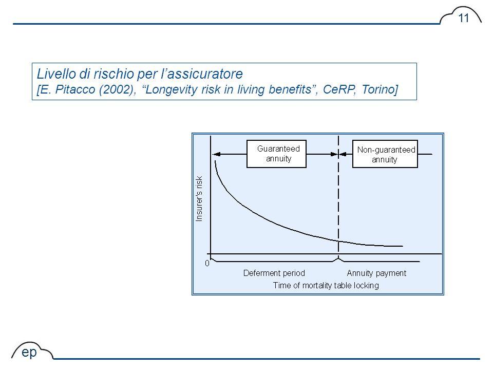 ep 11 Livello di rischio per lassicuratore [E. Pitacco (2002), Longevity risk in living benefits, CeRP, Torino]