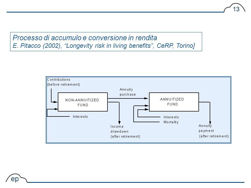 ep 13 Processo di accumulo e conversione in rendita E. Pitacco (2002), Longevity risk in living benefits, CeRP, Torino]