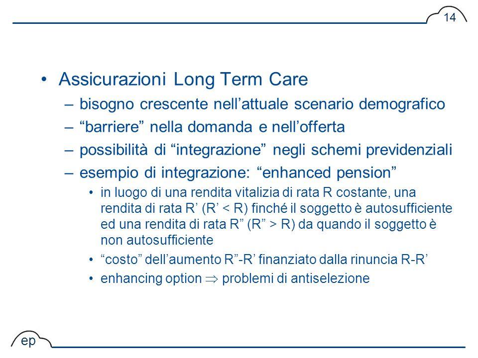 ep 14 Assicurazioni Long Term Care –bisogno crescente nellattuale scenario demografico –barriere nella domanda e nellofferta –possibilità di integrazi