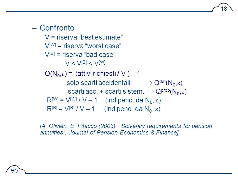 ep 18 –Confronto V = riserva best estimate V [W] = riserva worst case V [B] = riserva bad case V < V [B] < V [W] Q(N 0, ) = (attivi richiesti / V ) –