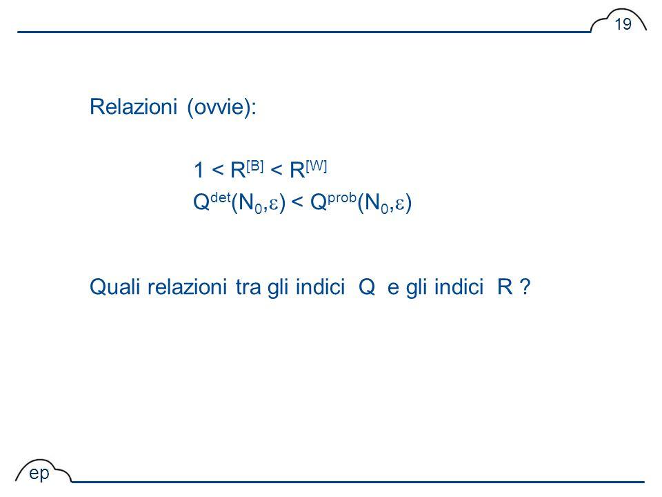 ep 19 Relazioni (ovvie): 1 < R [B] < R [W] Q det (N 0, ) < Q prob (N 0, ) Quali relazioni tra gli indici Q e gli indici R ?