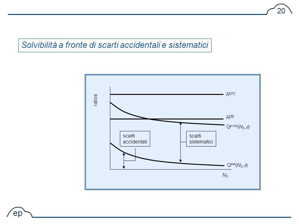 ep 20 ratios N0N0 Q prob (N 0, ) R [W] Q det (N 0, ) R [B] scarti accidentali scarti sistematici Solvibilità a fronte di scarti accidentali e sistemat